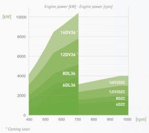 Abc Power Range