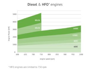 Diesel-HFO Engines-Graph