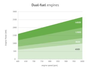 Dual-Fuel Engines-Graph